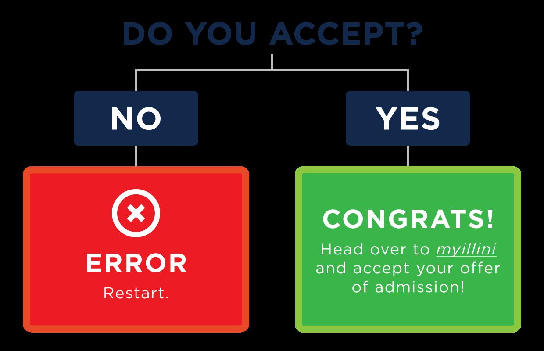 accept flow chart. do you accept? no=error, yes=congrats!